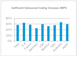 "From the Compuware sutdy: ""Mainframe outsourcing: Removing the hidden cost"""
